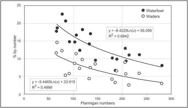 Figure 24.2. Importance of waterfowl and waders in gyrfalcon diet in relation to rock ptarmigan numbers (males on census plots), North-east Iceland 1981–2000.