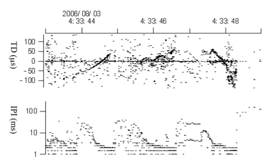 Examples of acoustic contact between the tagged animal and another animal. The other individual(s) swam around the tagged animal. Note that the interpulse (click)- interval (IPI) is very short (2-3 ms) at the end of the click sequence. This suggests the other animal approached the tagged animal to within a short distance. TD is time difference between the two A-tag hydrophones where plus means the sound arrived at the front hydrophone first (see methods).