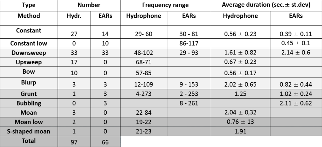 Table 2: Results, type of sound, numbers, frequencies range and durations ± standard deviations.